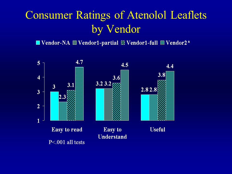 Consumer Ratings of Atenolol Leaflets by Vendor P<.001 all tests