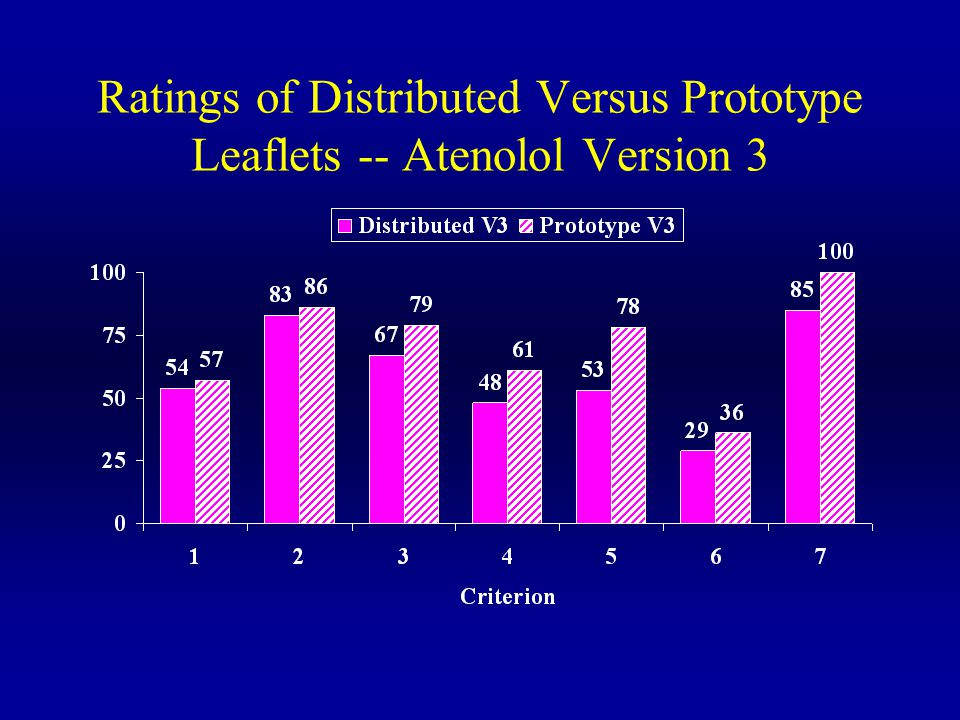 Ratings of Distributed Versus Prototype Leaflets -- Atenolol Version 3