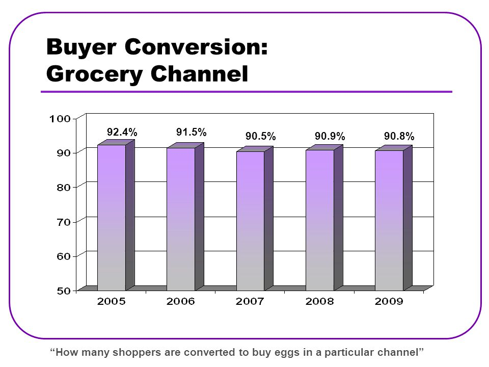 Buyer Conversion: Grocery Channel How many shoppers are converted to buy eggs in a particular channel 92.4% 90.5% 91.5% 90.9%90.8%