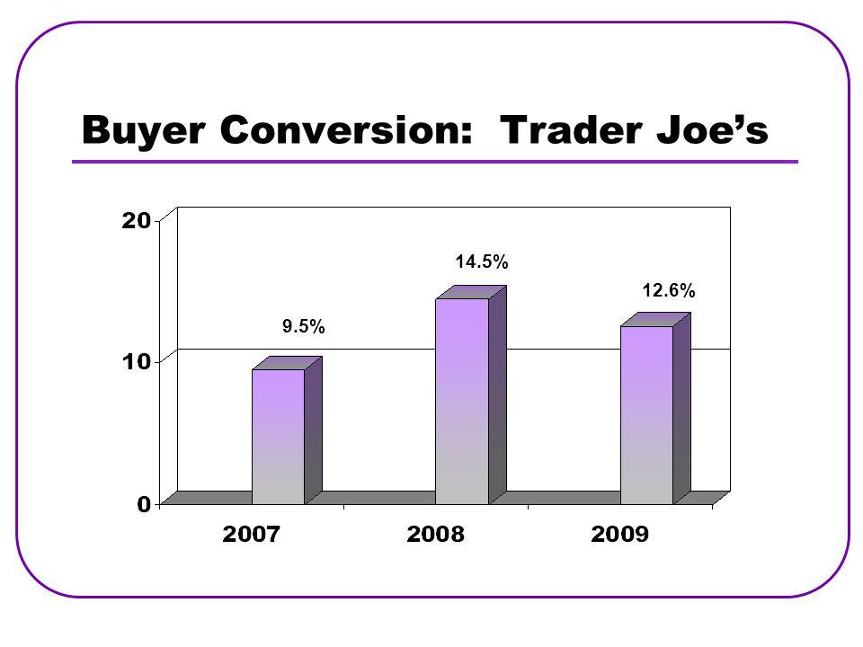 Buyer Conversion: Trader Joe's 9.5% 14.5% 12.6%