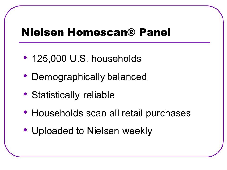 Nielsen Homescan® Panel 125,000 U.S.