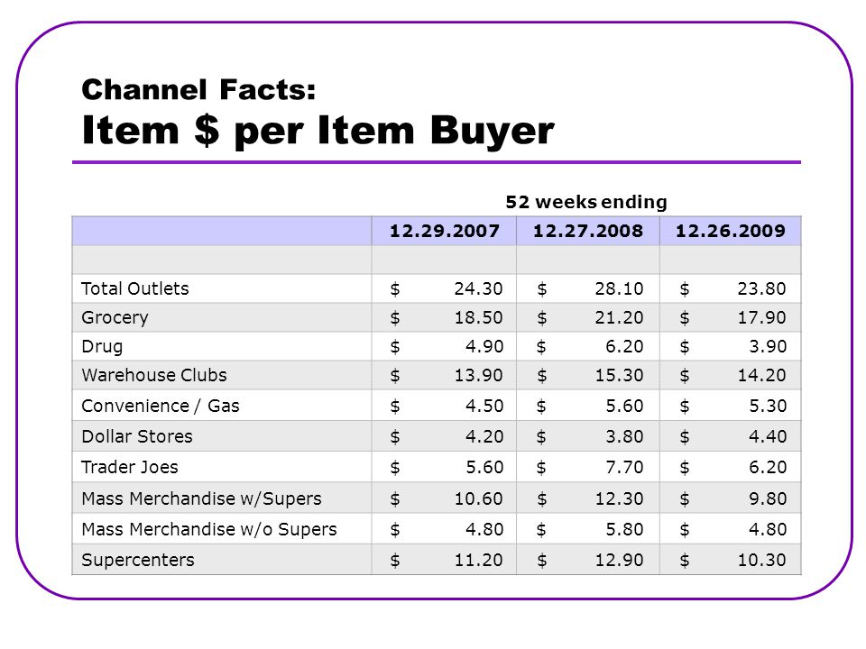 Channel Facts: Item $ per Item Buyer 52 weeks ending 12.29.200712.27.200812.26.2009 Total Outlets $ 24.30 $ 28.10 $ 23.80 Grocery $ 18.50 $ 21.20 $ 17.90 Drug $ 4.90 $ 6.20 $ 3.90 Warehouse Clubs $ 13.90 $ 15.30 $ 14.20 Convenience / Gas $ 4.50 $ 5.60 $ 5.30 Dollar Stores $ 4.20 $ 3.80 $ 4.40 Trader Joes $ 5.60 $ 7.70 $ 6.20 Mass Merchandise w/Supers $ 10.60 $ 12.30 $ 9.80 Mass Merchandise w/o Supers $ 4.80 $ 5.80 $ 4.80 Supercenters $ 11.20 $ 12.90 $ 10.30