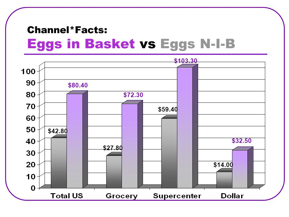 Channel*Facts: Eggs in Basket vs Eggs N-I-B $80.40 $27.80 $103.30 $14.00 $72.30 $59.40 $42.80 $32.50