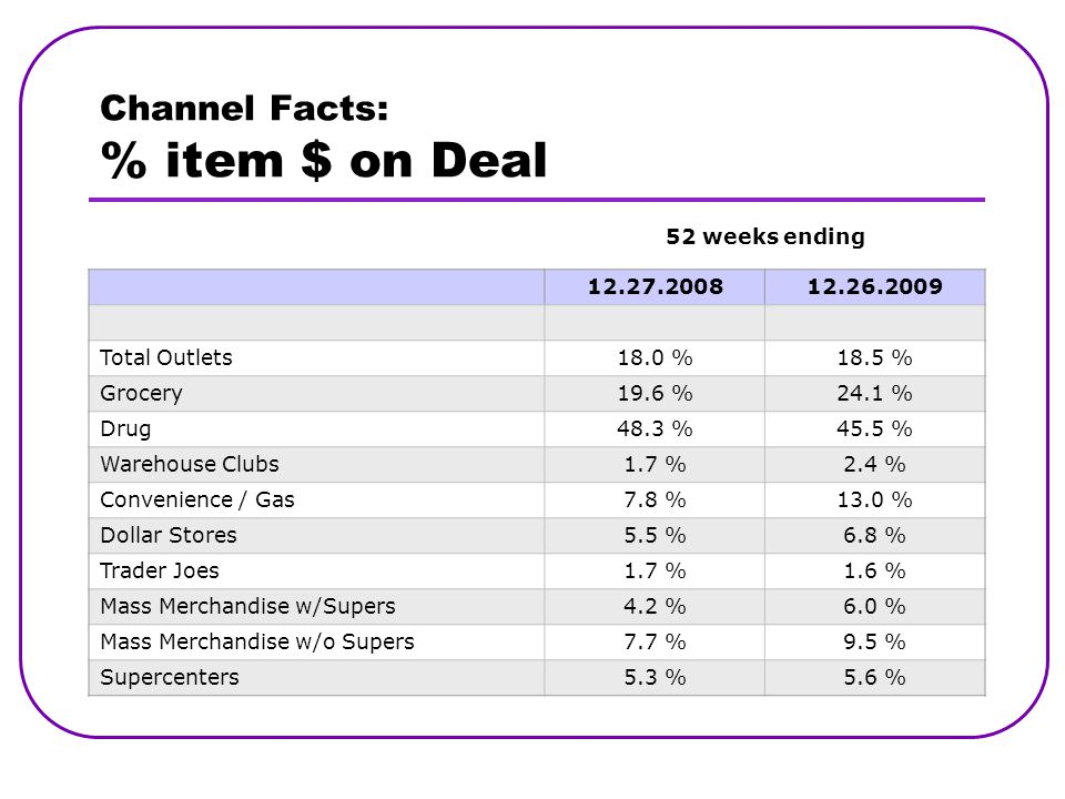 Channel Facts: % item $ on Deal 52 weeks ending 12.27.200812.26.2009 Total Outlets18.0 %18.5 % Grocery19.6 %24.1 % Drug48.3 %45.5 % Warehouse Clubs1.7 %2.4 % Convenience / Gas7.8 %13.0 % Dollar Stores5.5 %6.8 % Trader Joes1.7 %1.6 % Mass Merchandise w/Supers4.2 %6.0 % Mass Merchandise w/o Supers7.7 %9.5 % Supercenters5.3 %5.6 %