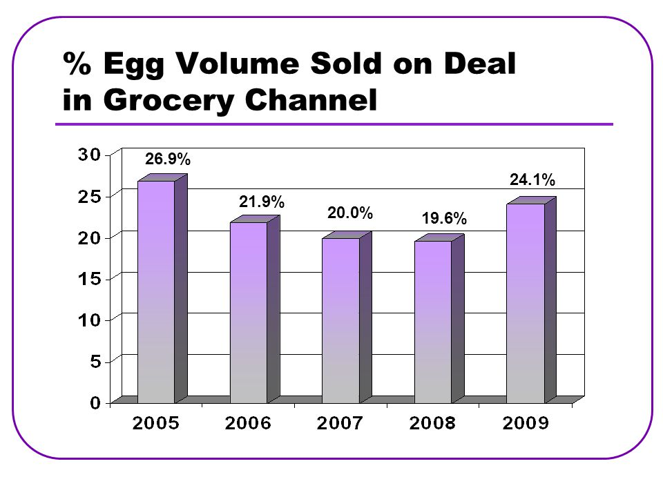 % Egg Volume Sold on Deal in Grocery Channel 26.9% 21.9% 20.0% 19.6% 24.1%