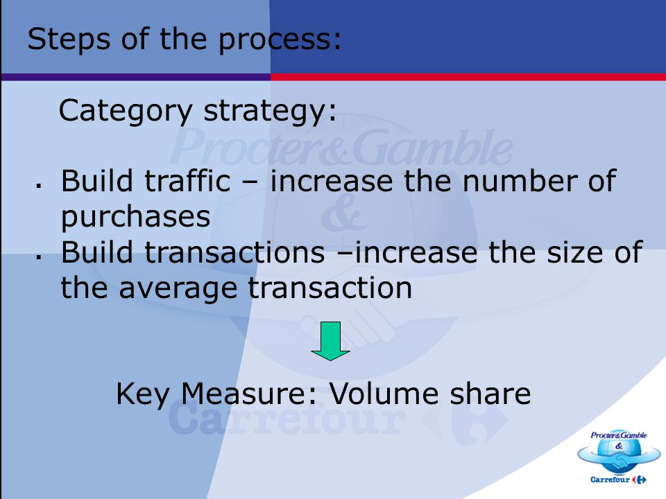 Steps of the process: Category strategy:  Build traffic – increase the number of purchases  Build transactions –increase the size of the average transaction Key Measure: Volume share