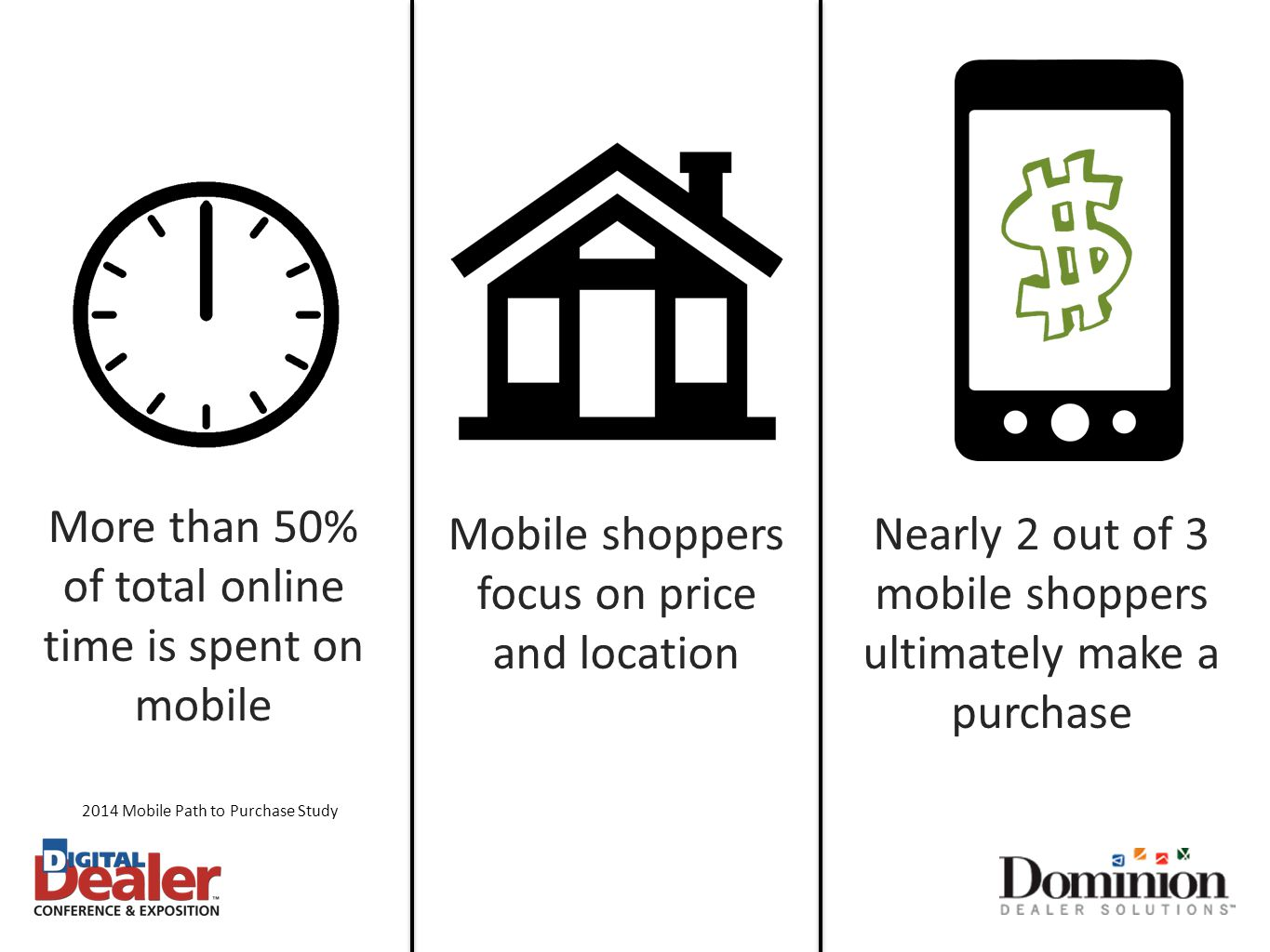 More than 50% of total online time is spent on mobile Nearly 2 out of 3 mobile shoppers ultimately make a purchase Mobile shoppers focus on price and location 2014 Mobile Path to Purchase Study