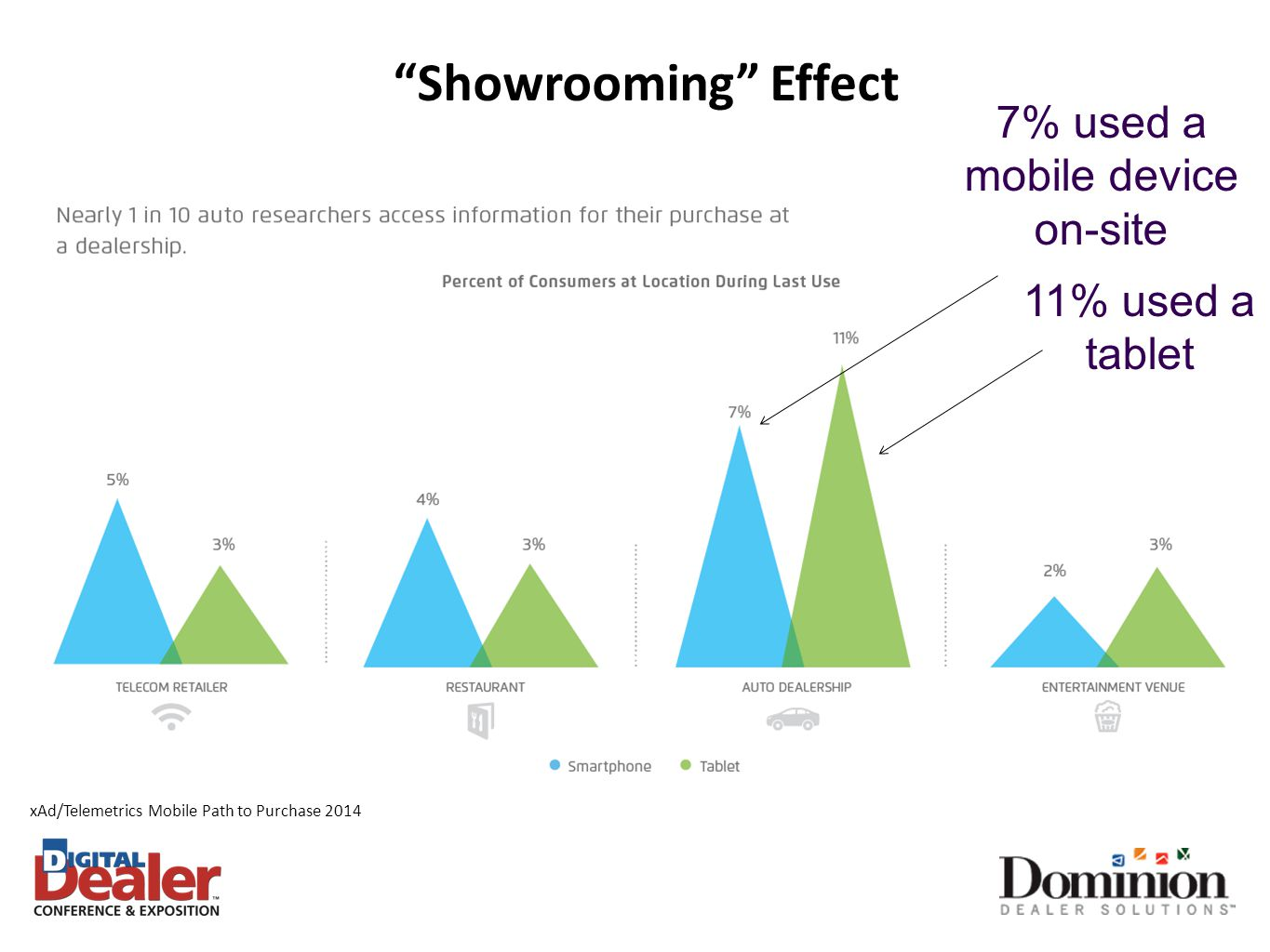 7% used a mobile device on-site 11% used a tablet xAd/Telemetrics Mobile Path to Purchase 2014 Showrooming Effect