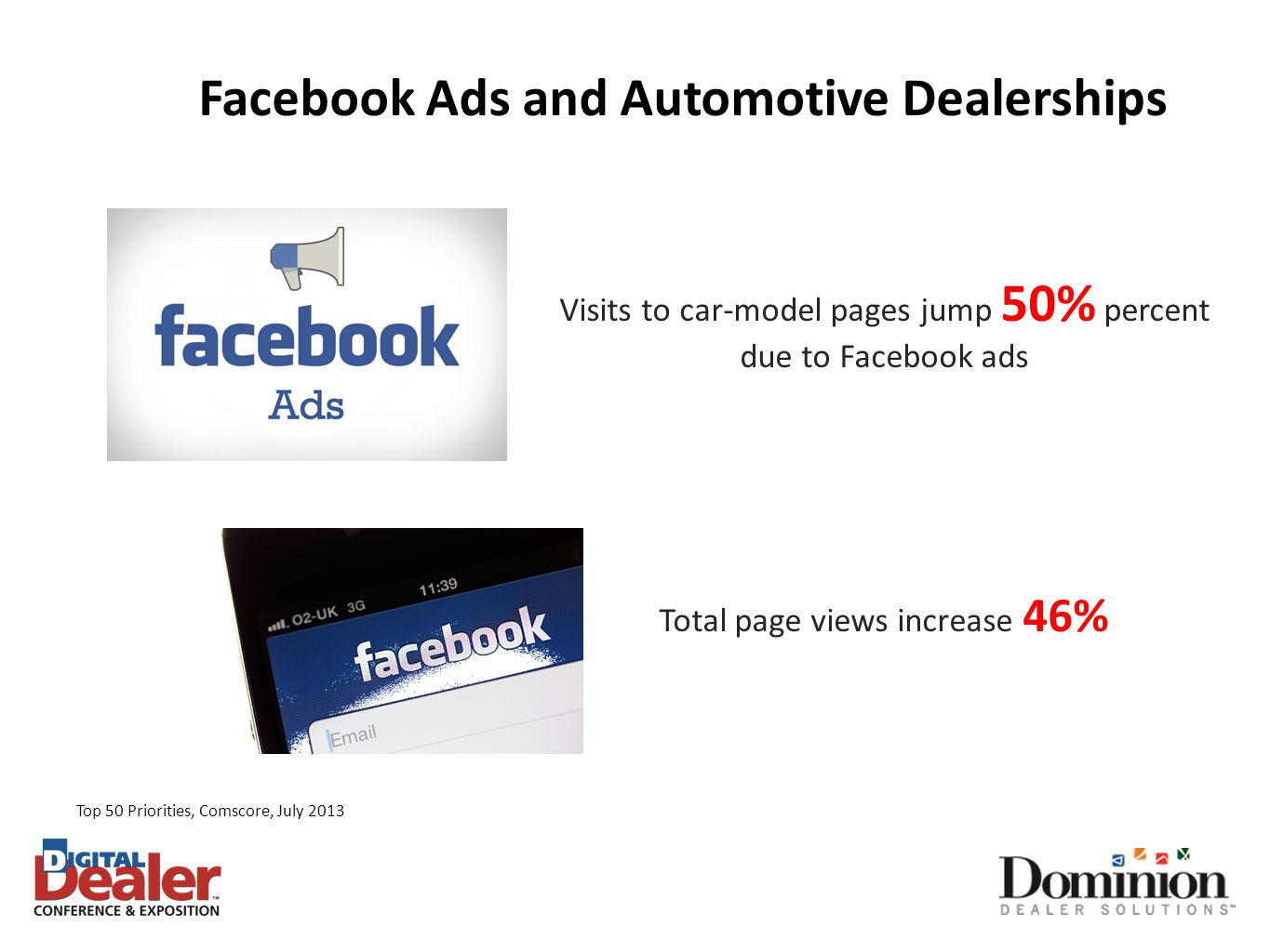 Facebook Ads and Automotive Dealerships Visits to car-model pages jump 50% percent due to Facebook ads Total page views increase 46% Top 50 Priorities, Comscore, July 2013