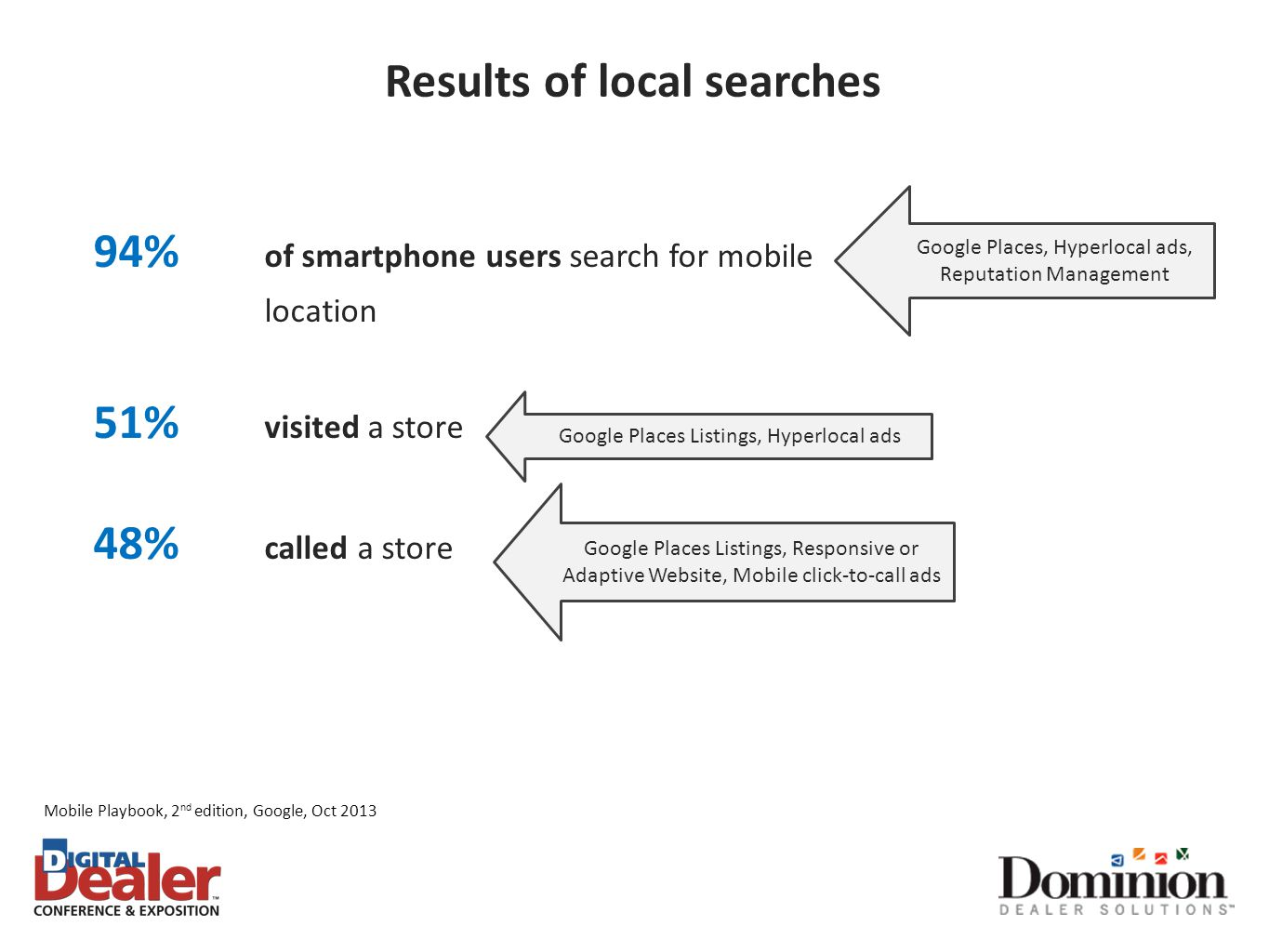 Mobile Playbook, 2 nd edition, Google, Oct 2013 Results of local searches Google Places, Hyperlocal ads, Reputation Management Google Places Listings,