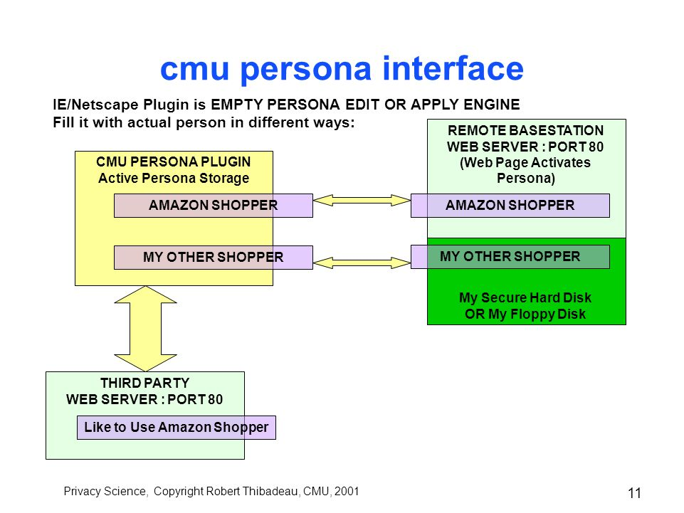 Privacy Science, Copyright Robert Thibadeau, CMU, 2001 10 cmu persona A Persona is a Set of Credentials of which a Proper Subset is distinguished for Authorizing Access To the Remainder of the Set Name : Credit Card Number : Card Expiration : Mailing Address : Mothers Name : Child Persona : … Username : Password : Credentials as Other Persona Recogniz-er : FillerIn-er : Communicat-er : HowToUse-er : P3P APPEL :