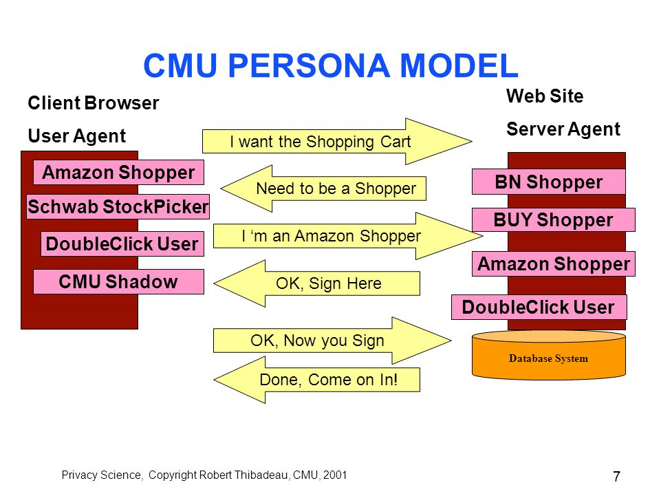 Privacy Science, Copyright Robert Thibadeau, CMU, 2001 6 CMU PERSONA MODEL Schwab StockPicker Client Browser User Agent Web Site Server Agent Amazon Shopper DoubleClick User BN Shopper BUY Shopper Database System Privacy Policy Agreements Amazon Shopper DoubleClick User CMU Shadow