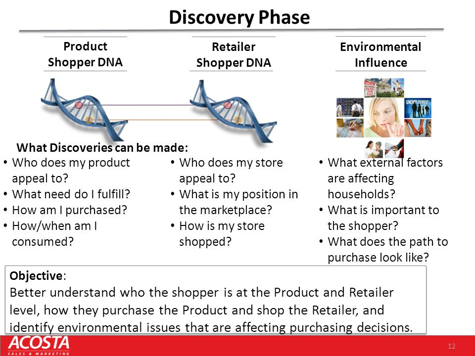 12 Discovery Phase Objective: Better understand who the shopper is at the Product and Retailer level, how they purchase the Product and shop the Retai