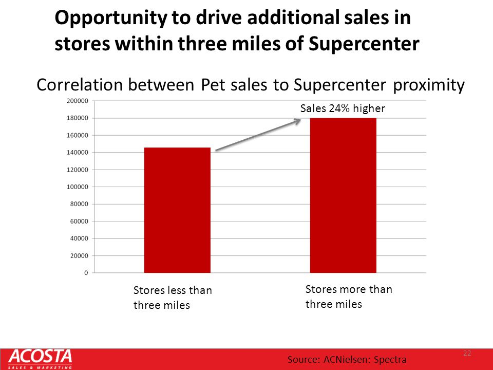 22 Stores less than three miles Stores more than three miles Correlation between Pet sales to Supercenter proximity Sales 24% higher Opportunity to dr
