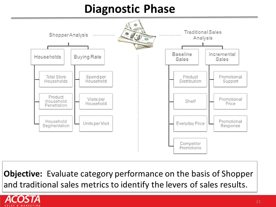 23 Diagnostic Phase Objective: Evaluate category performance on the basis of Shopper and traditional sales metrics to identify the levers of sales res