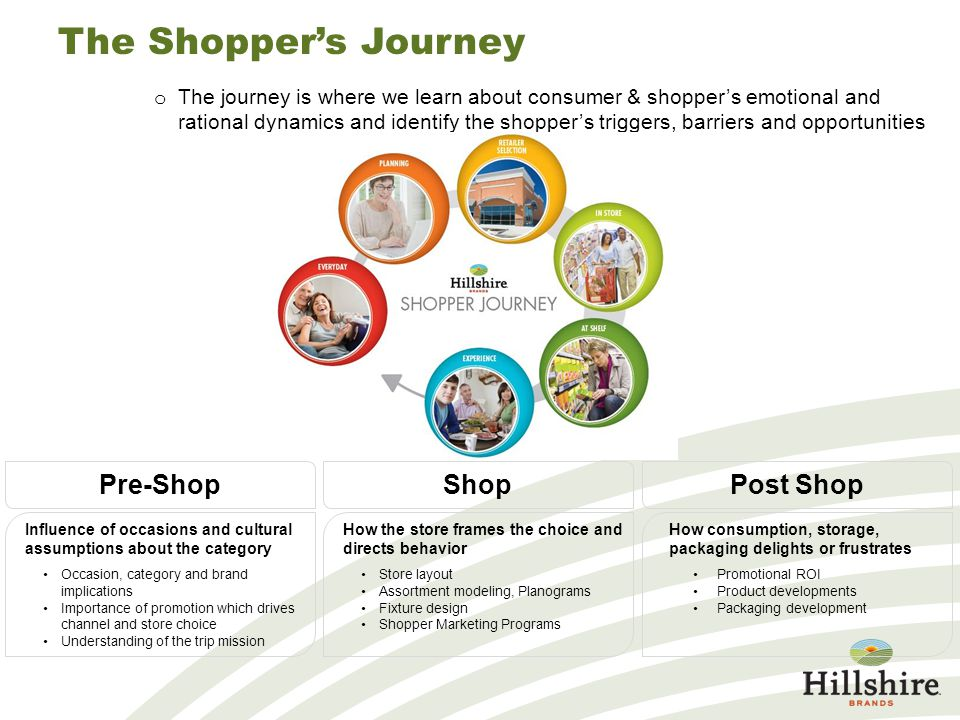 The Shopper's Journey o The journey is where we learn about consumer & shopper's emotional and rational dynamics and identify the shopper's triggers,