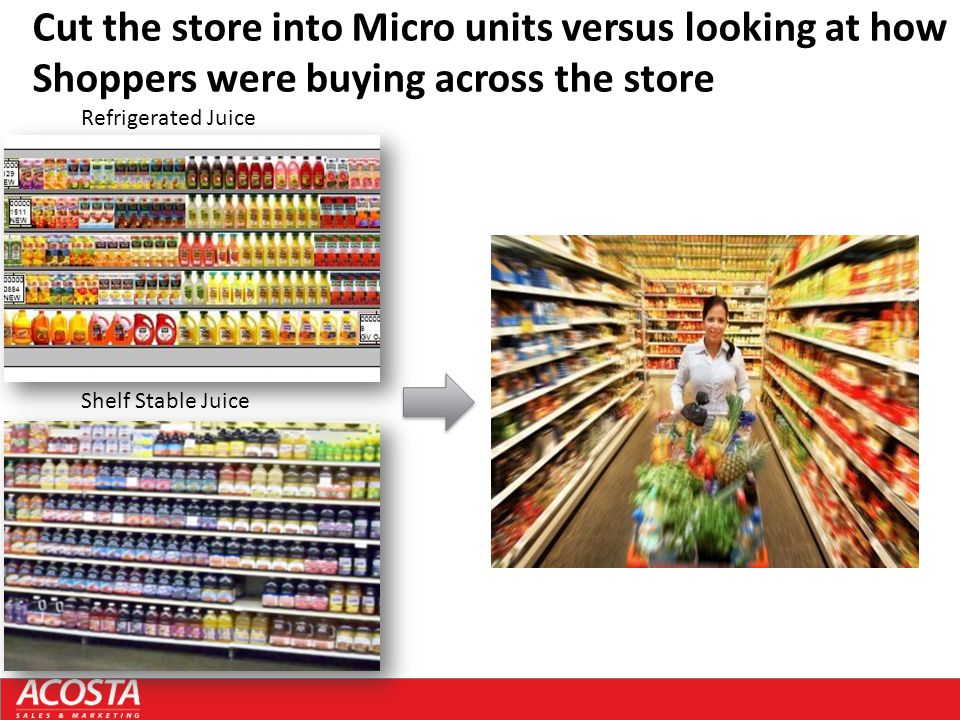Cut the store into Micro units versus looking at how Shoppers were buying across the store Refrigerated Juice Shelf Stable Juice