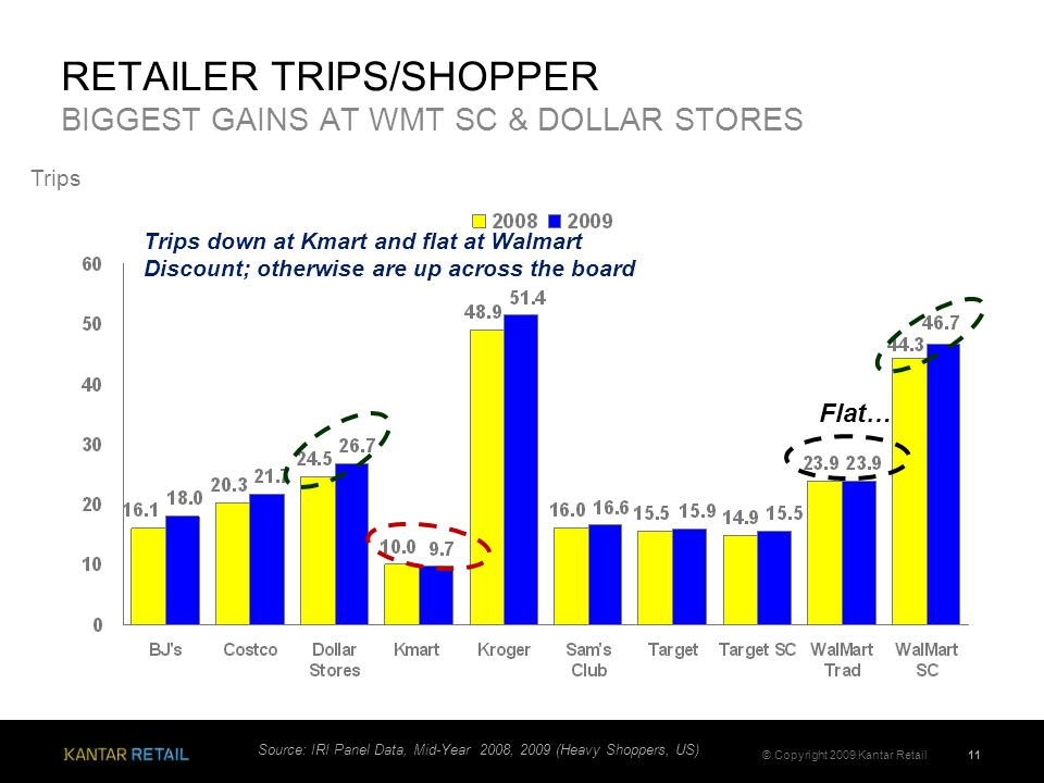 11© Copyright 2009 Kantar Retail RETAILER TRIPS/SHOPPER BIGGEST GAINS AT WMT SC & DOLLAR STORES Source: IRI Panel Data, Mid-Year 2008, 2009 (Heavy Shoppers, US) Trips Trips down at Kmart and flat at Walmart Discount; otherwise are up across the board Flat…