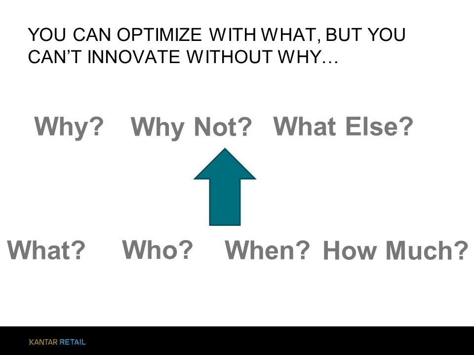 YOU CAN OPTIMIZE WITH WHAT, BUT YOU CAN'T INNOVATE WITHOUT WHY… What? Who? When? How Much? Why? Why Not? What Else?