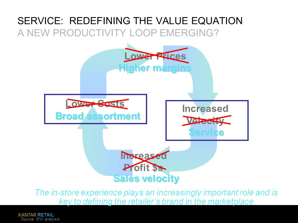 SERVICE: REDEFINING THE VALUE EQUATION A NEW PRODUCTIVITY LOOP EMERGING? The in-store experience plays an increasingly important role and is key to de