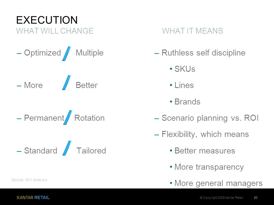 –Optimized Multiple –More Better –Permanent Rotation –Standard Tailored EXECUTION WHAT WILL CHANGE WHAT IT MEANS 23© Copyright 2009 Kantar Retail –Ruthless self discipline SKUs Lines Brands –Scenario planning vs.