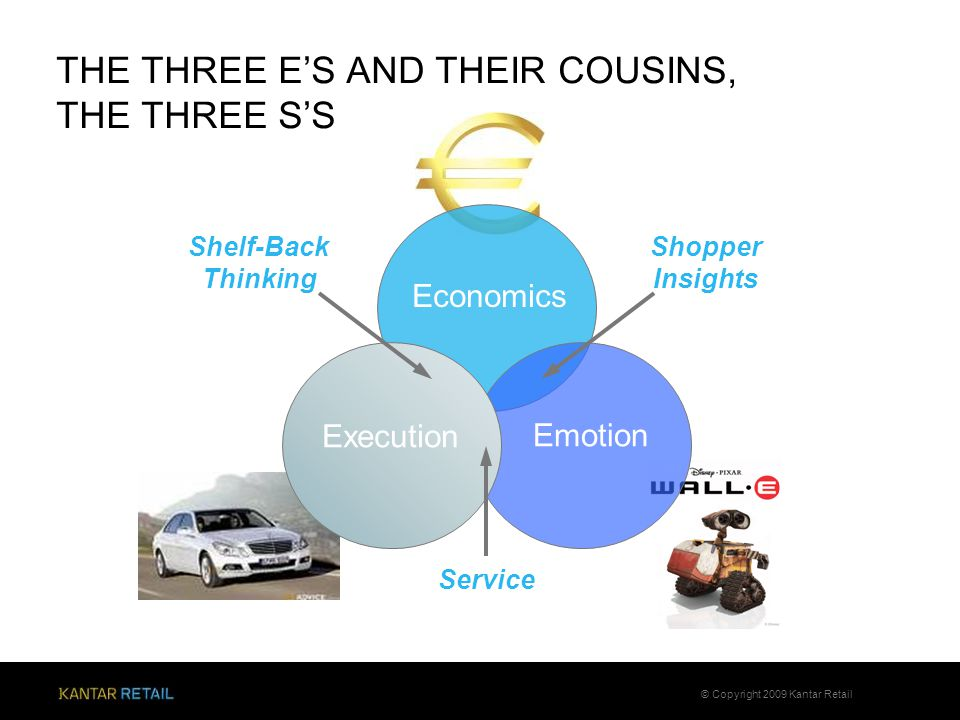 THE THREE E'S AND THEIR COUSINS, THE THREE S'S 27 © Copyright 2009 Kantar Retail Economics Emotion Execution Shopper Insights Service Shelf-Back Think