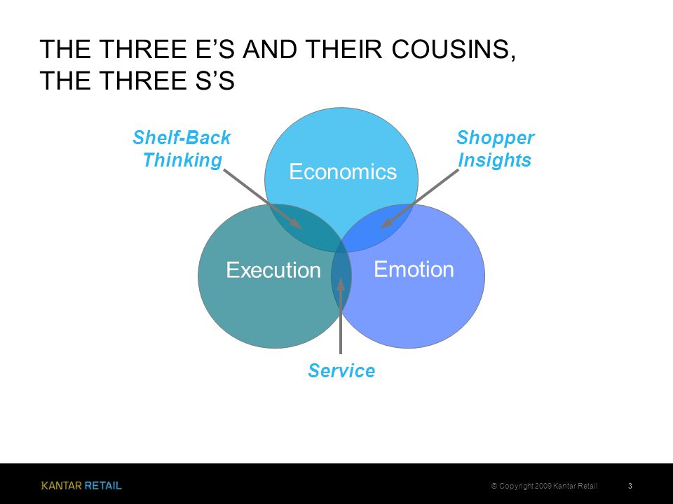 THE THREE E'S AND THEIR COUSINS, THE THREE S'S 3© Copyright 2009 Kantar Retail Economics Emotion Execution Shopper Insights Service Shelf-Back Thinking
