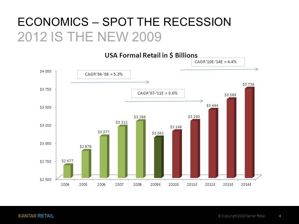 ECONOMICS – SPOT THE RECESSION 2012 IS THE NEW 2009 4© Copyright 2009 Kantar Retail CAGR '04-'08 = 5.3% CAGR '10E-'14E = 4.4% CAGR '07-'11E = 0.6%