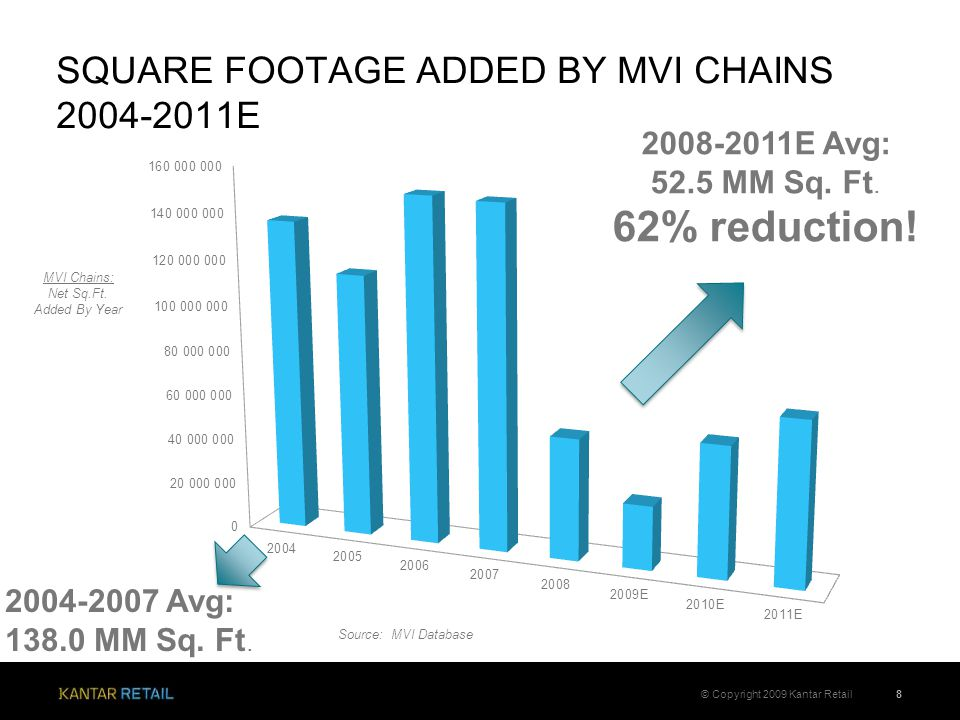 SQUARE FOOTAGE ADDED BY MVI CHAINS 2004-2011E 8© Copyright 2009 Kantar Retail 2004-2007 Avg: 138.0 MM Sq.