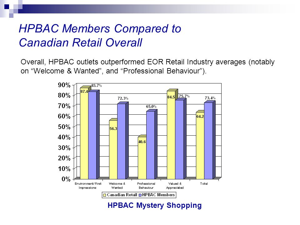 HPBAC Mystery Shopping HPBAC Members Compared to Canadian Retail Overall Overall, HPBAC outlets outperformed EOR Retail Industry averages (notably on
