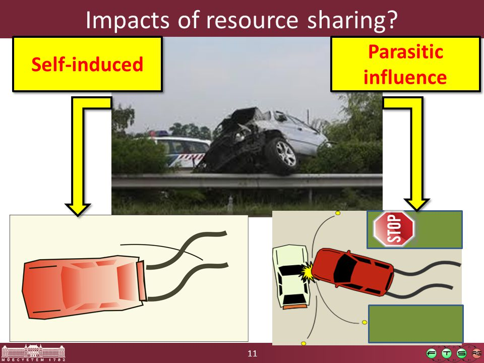 11 Impacts of resource sharing Self-induced Parasitic influence