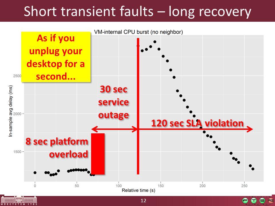 12 Short transient faults – long recovery 8 sec platform overload 30 sec service outage 120 sec SLA violation As if you unplug your desktop for a second...