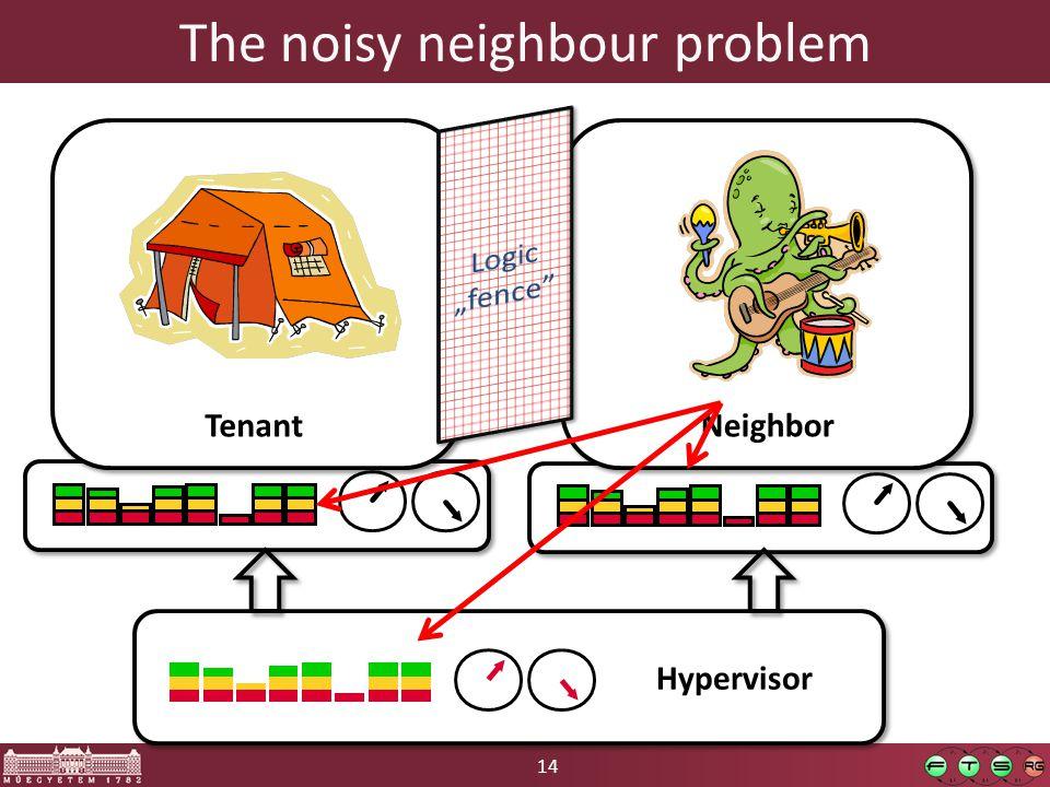 14 The noisy neighbour problem Hypervisor Tenant Neighbor