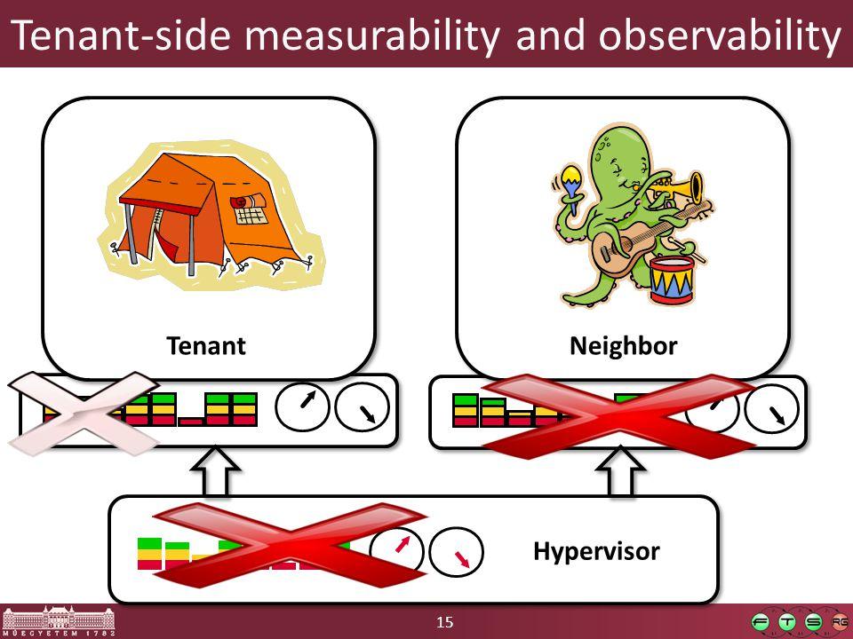 15 Tenant-side measurability and observability Hypervisor Tenant Neighbor