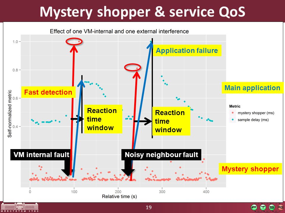 19 Mystery shopper & service QoS VM internal fault Mystery shopper Main application Fast detection Reaction time window Reaction time window Noisy neighbour fault Application failure