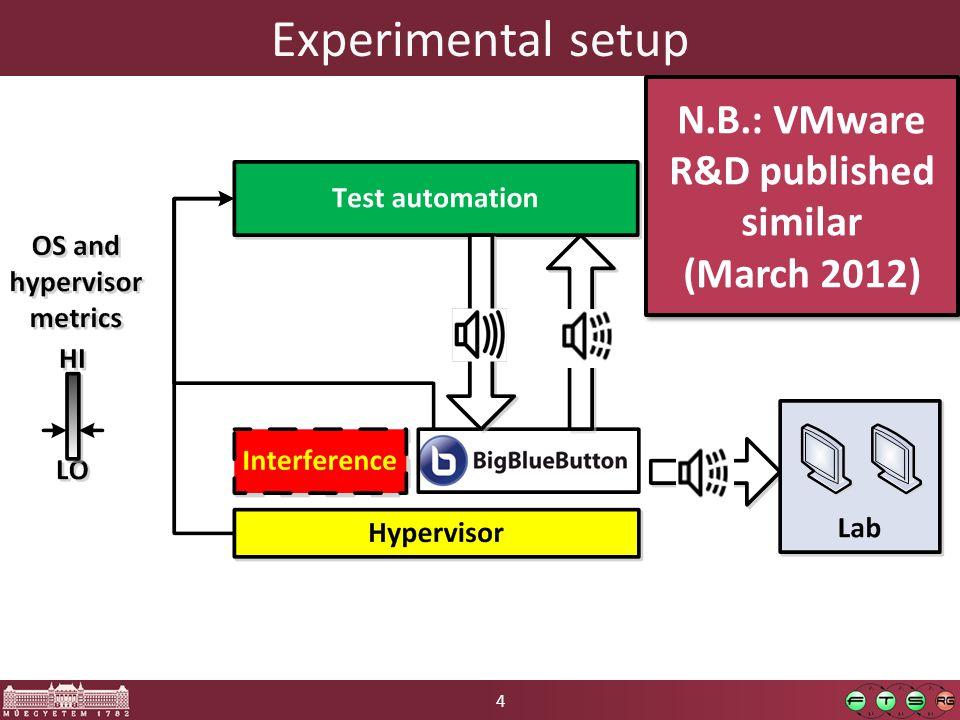 4 Experimental setup N.B.: VMware R&D published similar (March 2012) N.B.: VMware R&D published similar (March 2012)