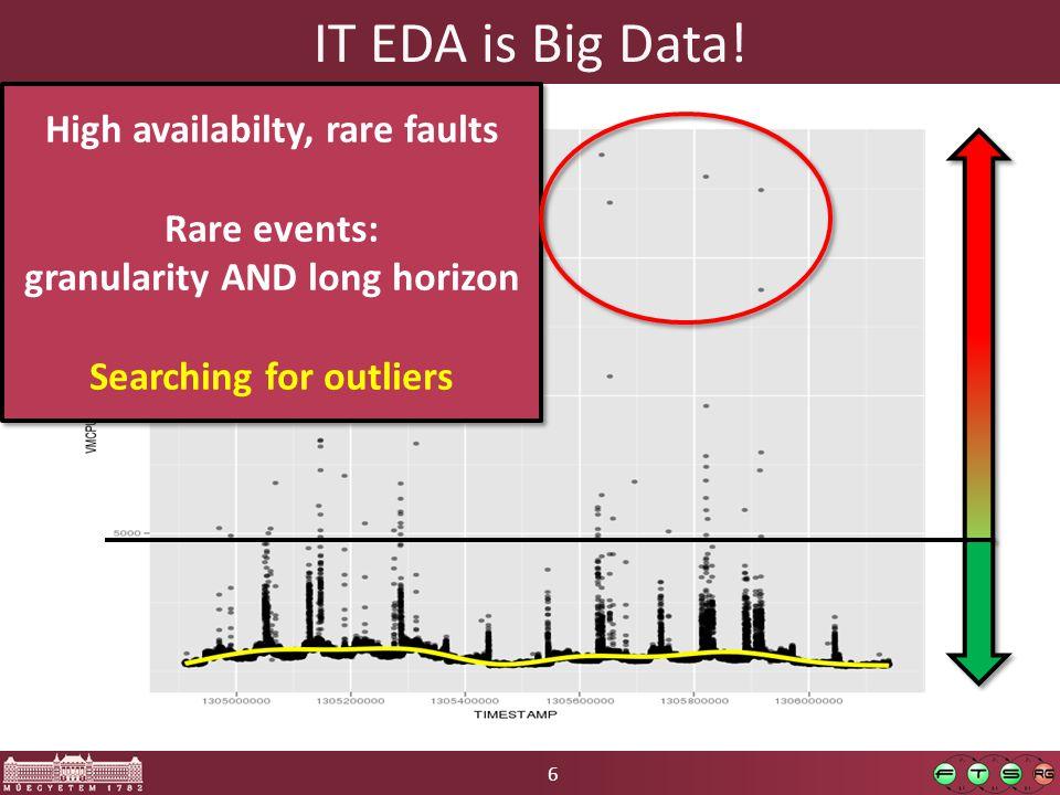 6 IT EDA is Big Data.