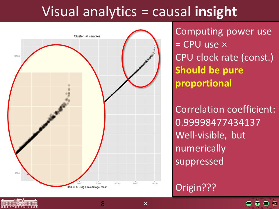 8 Visual analytics = causal insight 8 Computing power use = CPU use × CPU clock rate (const.) Should be pure proportional Correlation coefficient: 0.99998477434137 Well-visible, but numerically suppressed Origin .