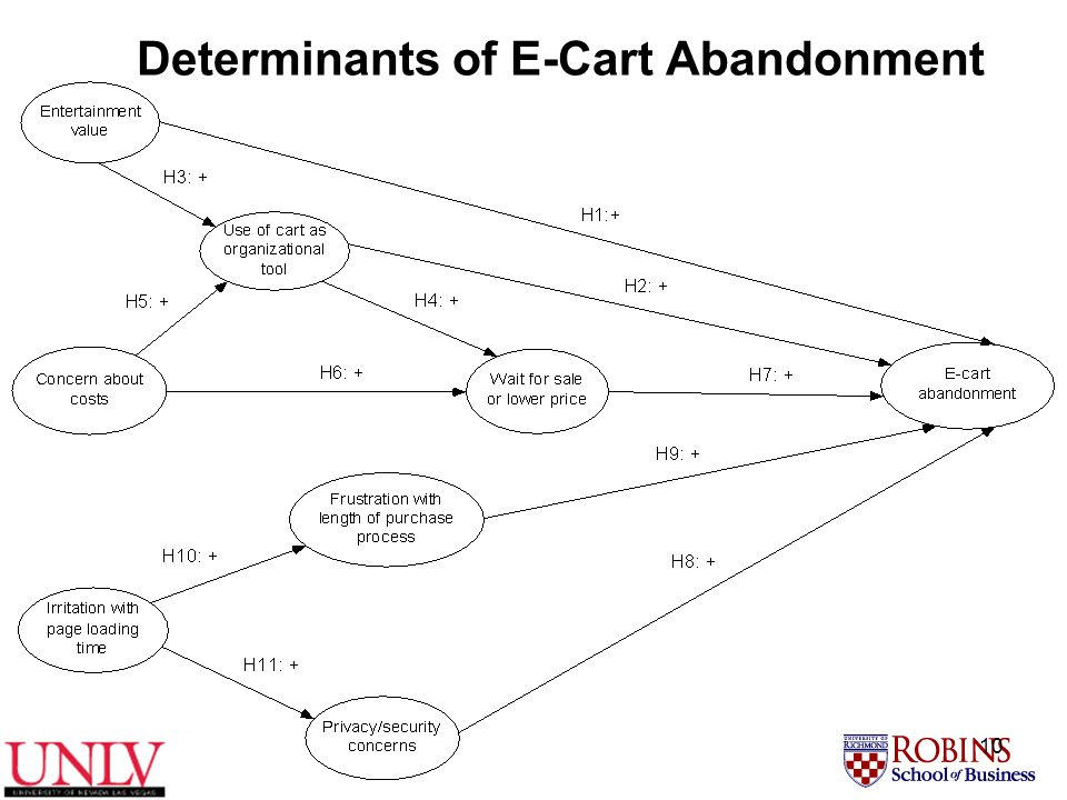 10 Determinants of E-Cart Abandonment