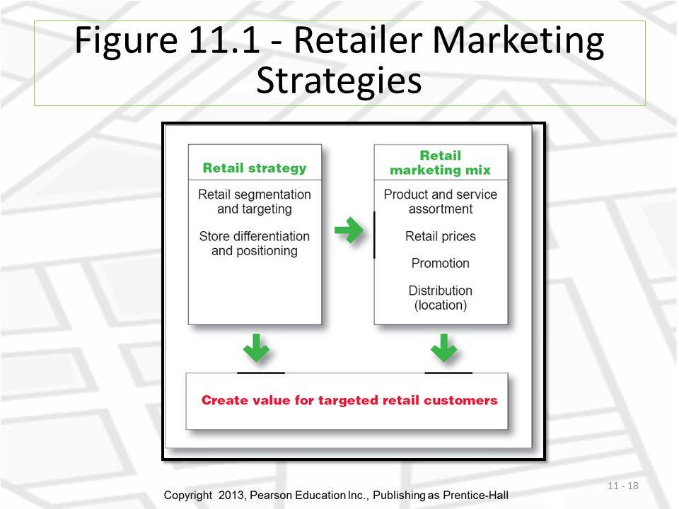 Figure 11.1 - Retailer Marketing Strategies 11 - 18