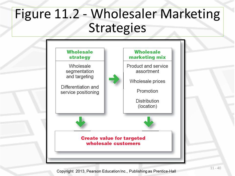 Figure 11.2 - Wholesaler Marketing Strategies 11 - 40