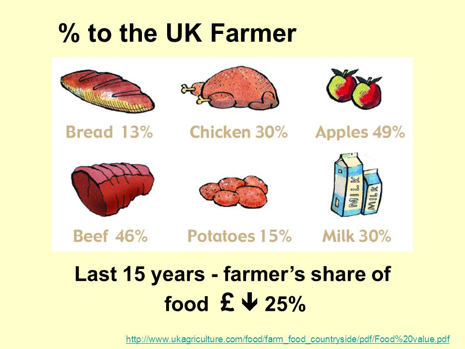 % to the UK Farmer http://www.ukagriculture.com/food/farm_food_countryside/pdf/Food%20value.pdf Last 15 years - farmer's share of food £  25%