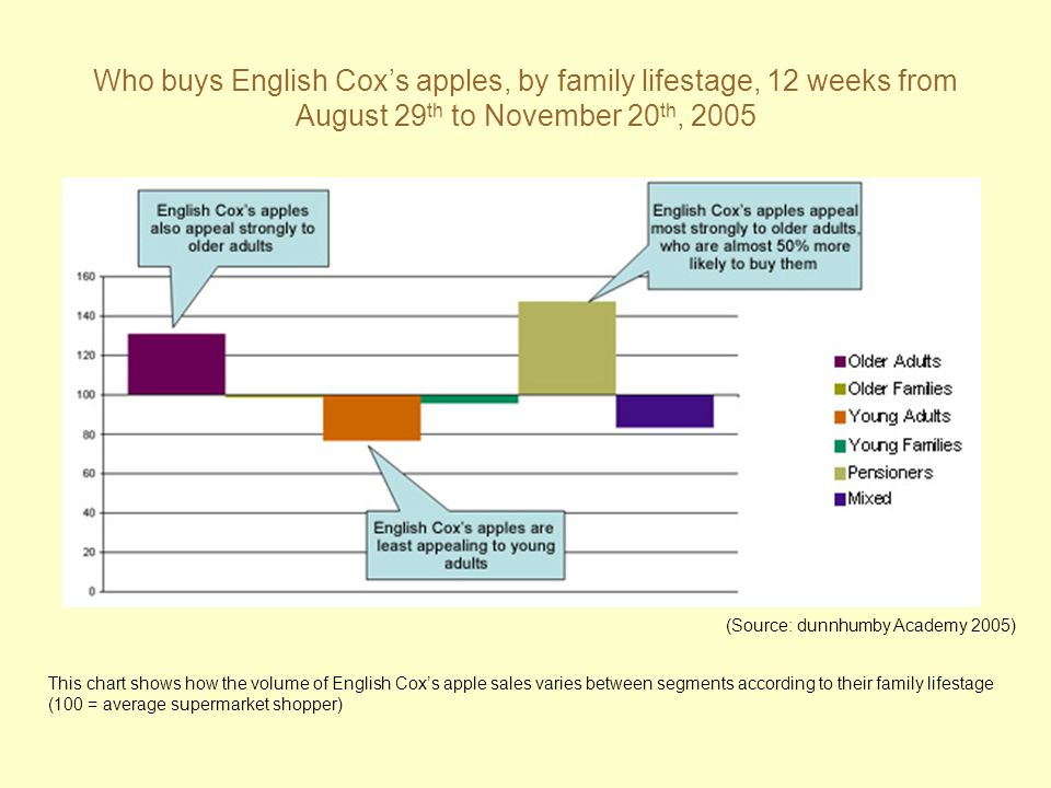 Who buys English Cox's apples, by family lifestage, 12 weeks from August 29 th to November 20 th, 2005 This chart shows how the volume of English Cox'
