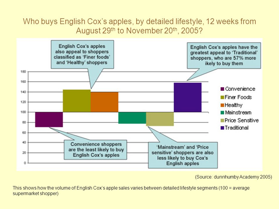 Who buys English Cox's apples, by detailed lifestyle, 12 weeks from August 29 th to November 20 th, 2005? This shows how the volume of English Cox's a