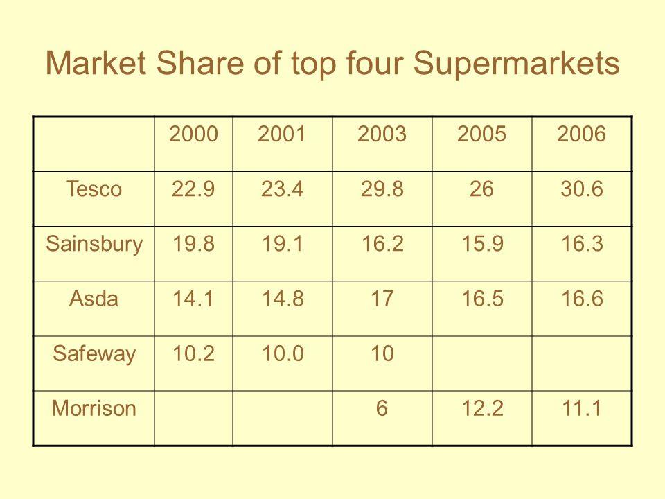 Market Share of top four Supermarkets 20002001200320052006 Tesco22.923.429.82630.6 Sainsbury19.819.116.215.916.3 Asda14.114.81716.516.6 Safeway10.210.