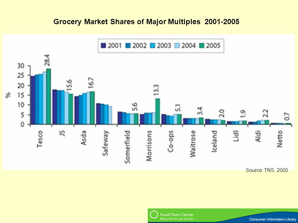 Grocery Market Shares of Major Multiples 2001-2005 Source: TNS, 2005