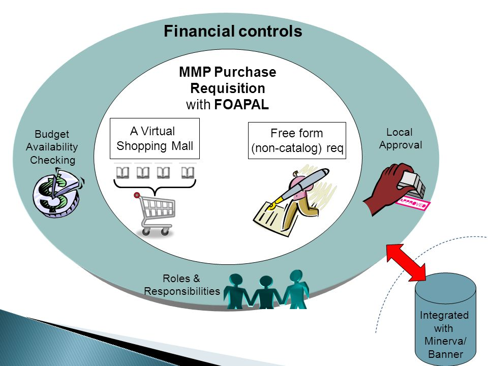 Financial controls Budget Availability Checking Roles & Responsibilities Local Approval MMP Purchase Requisition with FOAPAL Free form (non-catalog) r