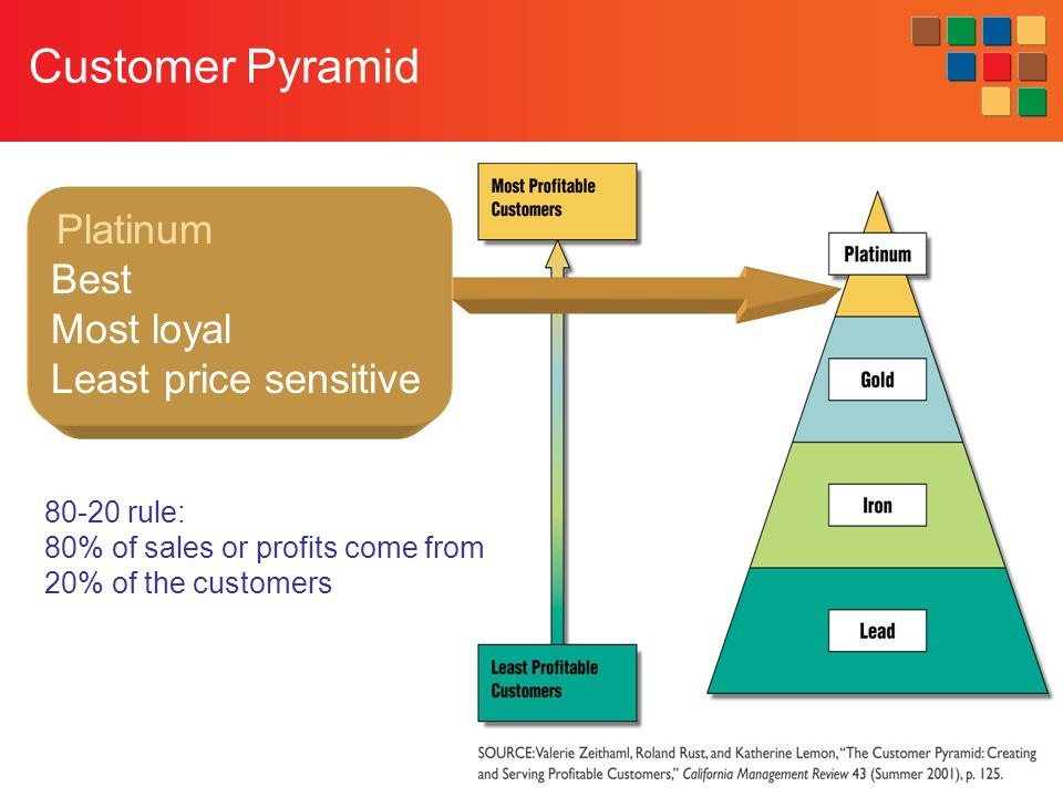 11-23 Customer Pyramid Platinum Best Most loyal Least price sensitive 80-20 rule: 80% of sales or profits come from 20% of the customers