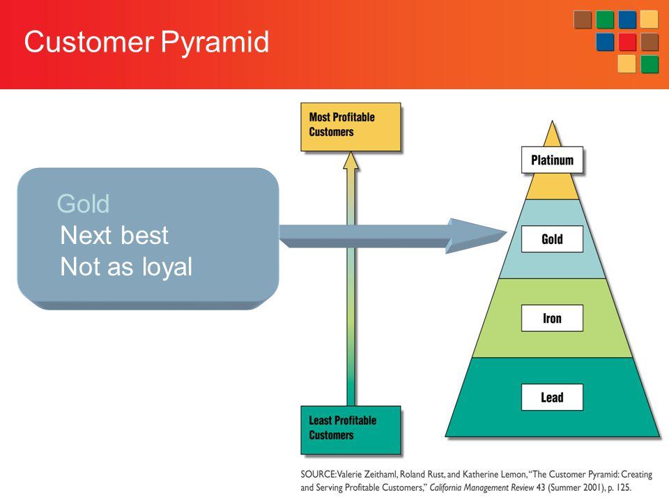 11-24 Customer Pyramid Gold Next best Not as loyal