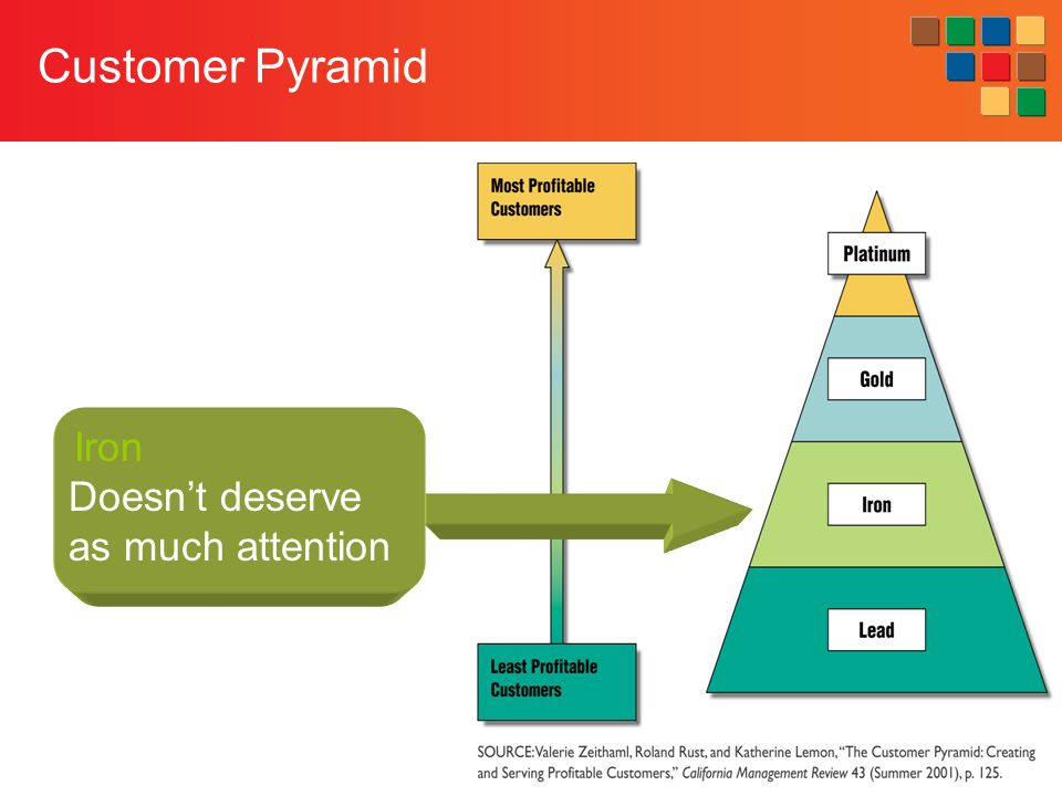 11-25 Customer Pyramid Iron Doesn't deserve as much attention